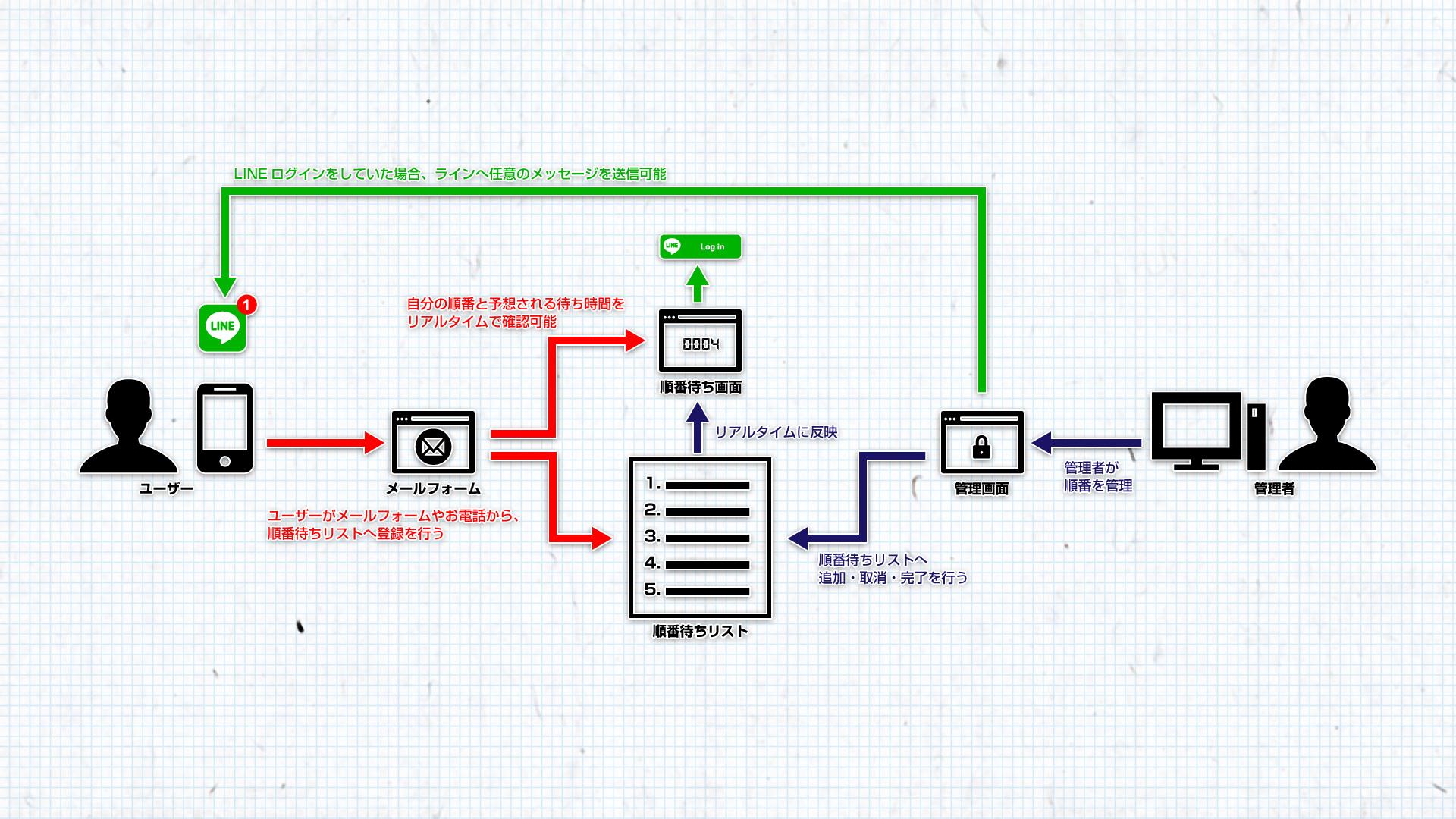 続・順番待ち受付システム機能(2) | 和田憲幸のブログ